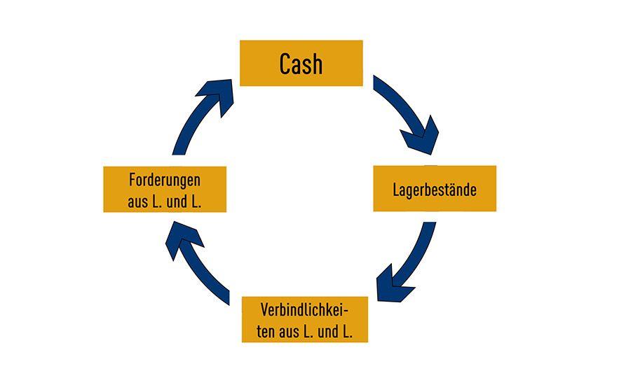 Der Cash Conversion Cycle