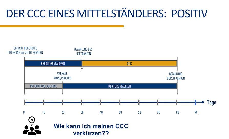 Der Cash Conversion Cycle eines Mittelständlers
