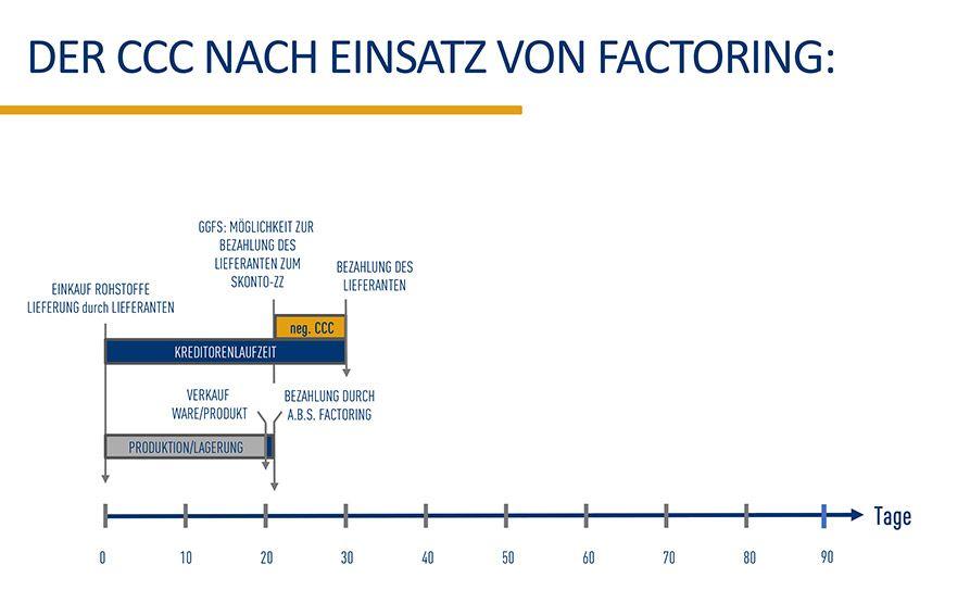 Der Cash Conversion Cycle nach Einsatz von Factoring